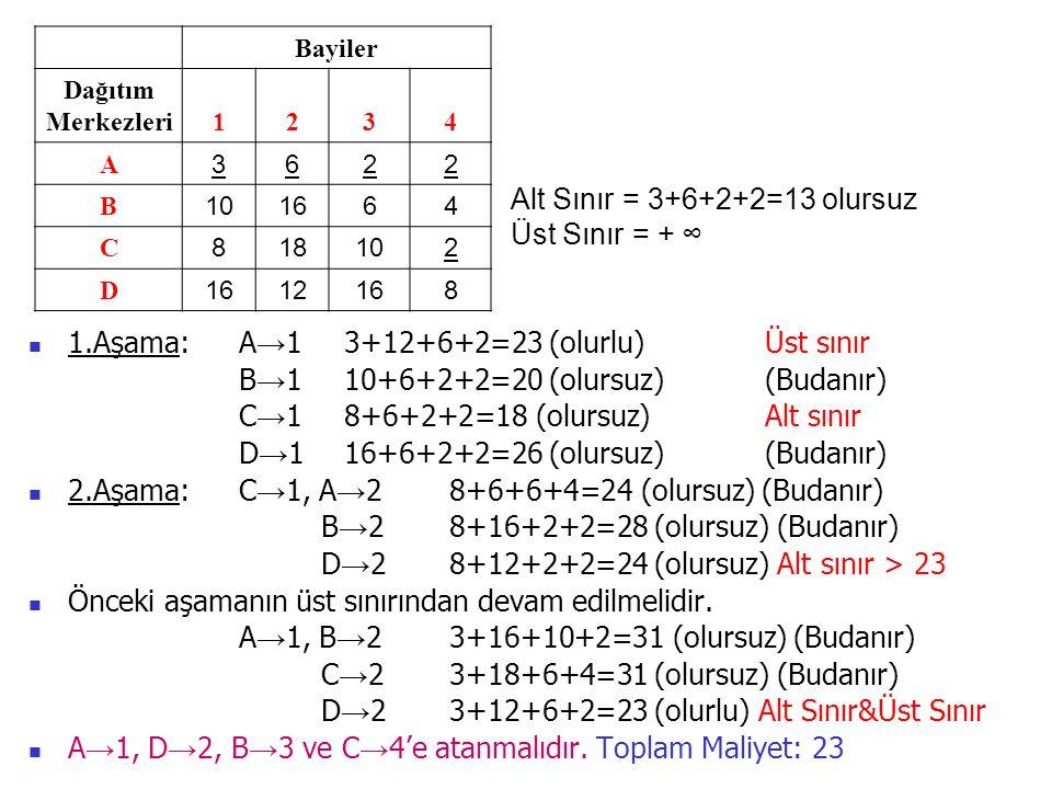 Alt Sınır = 3+6+2+2=13 olursuz Üst Sınır = + ∞