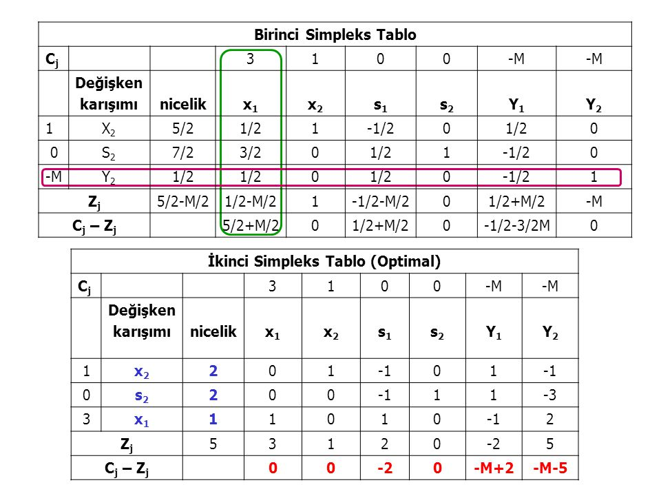 Birinci Simpleks Tablo İkinci Simpleks Tablo (Optimal)