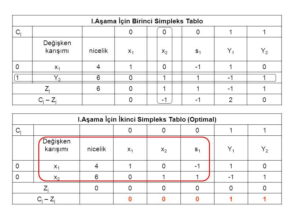 I.Aşama İçin Birinci Simpleks Tablo Cj 1 Değişken karışımı nicelik x1