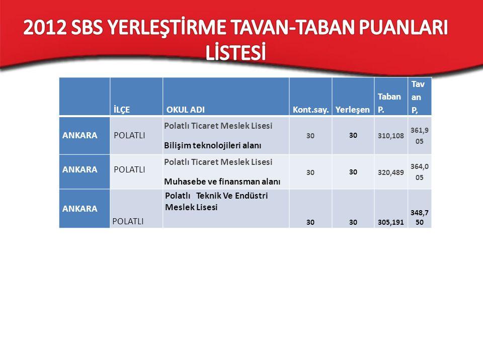 2012 SBS YERLEŞTİRME TAVAN-TABAN PUANLARI LİSTESİ