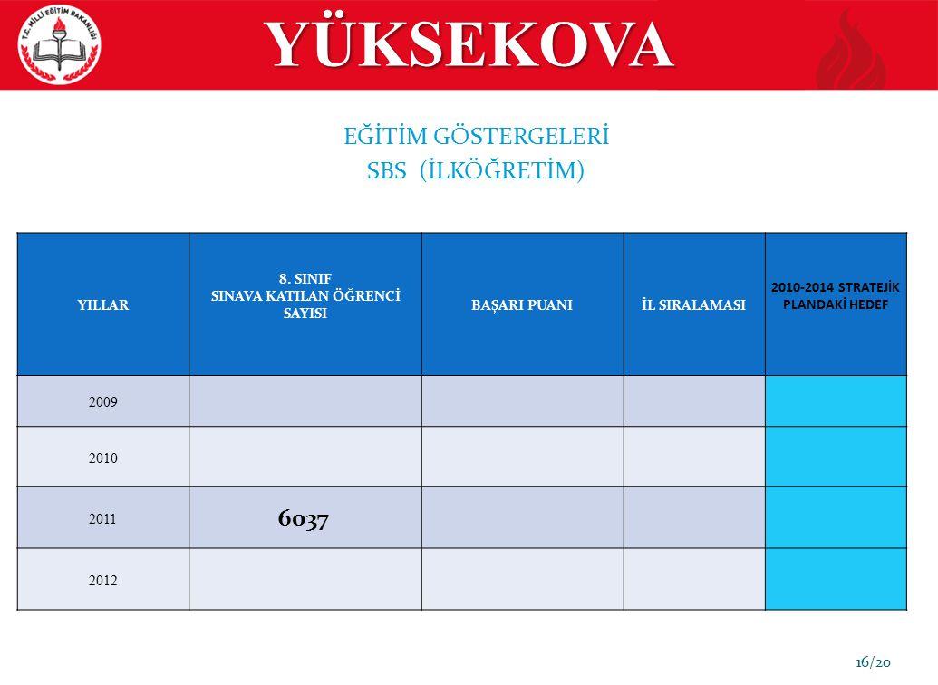 YÜKSEKOVA EĞİTİM GÖSTERGELERİ SBS (İLKÖĞRETİM) 6037 2 YILLAR