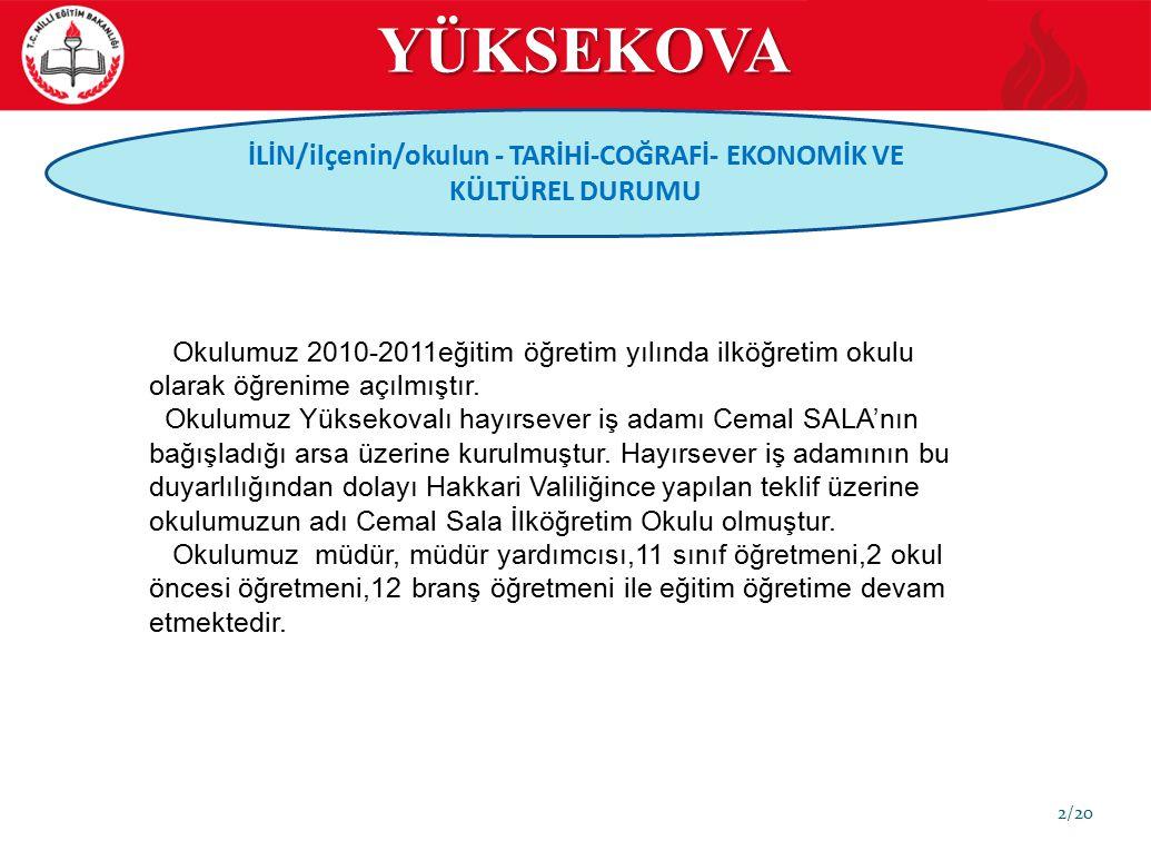 İLİN/ilçenin/okulun - TARİHİ-COĞRAFİ- EKONOMİK VE KÜLTÜREL DURUMU