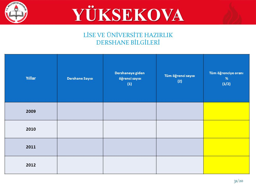 Dershaneye giden öğrenci sayısı (1) Tüm öğrenciye oranı % (1/2)