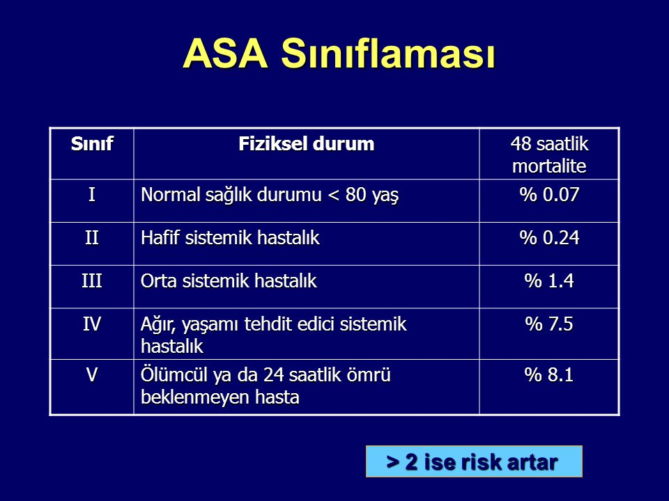 ASA Sınıflaması > 2 ise risk artar Sınıf Fiziksel durum
