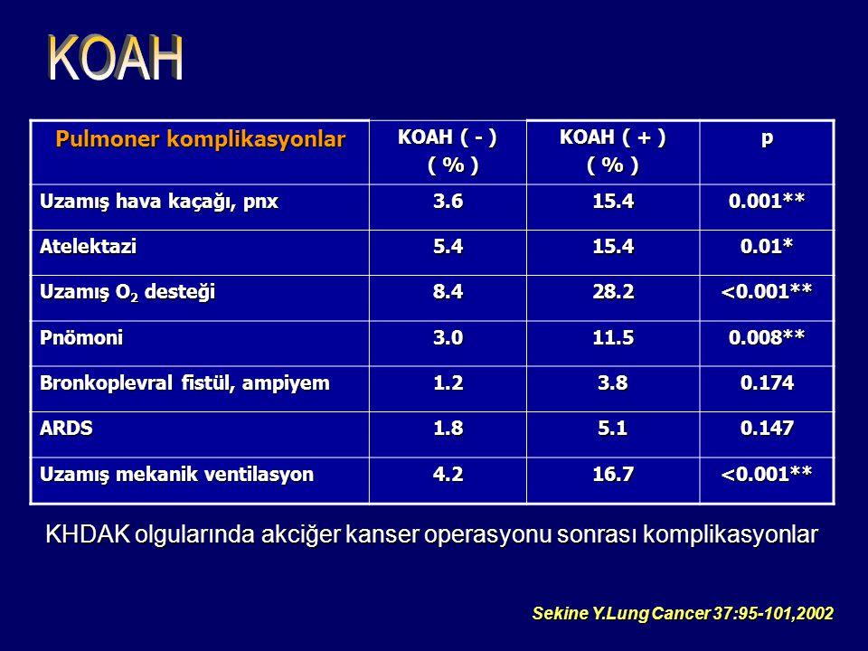 Pulmoner komplikasyonlar