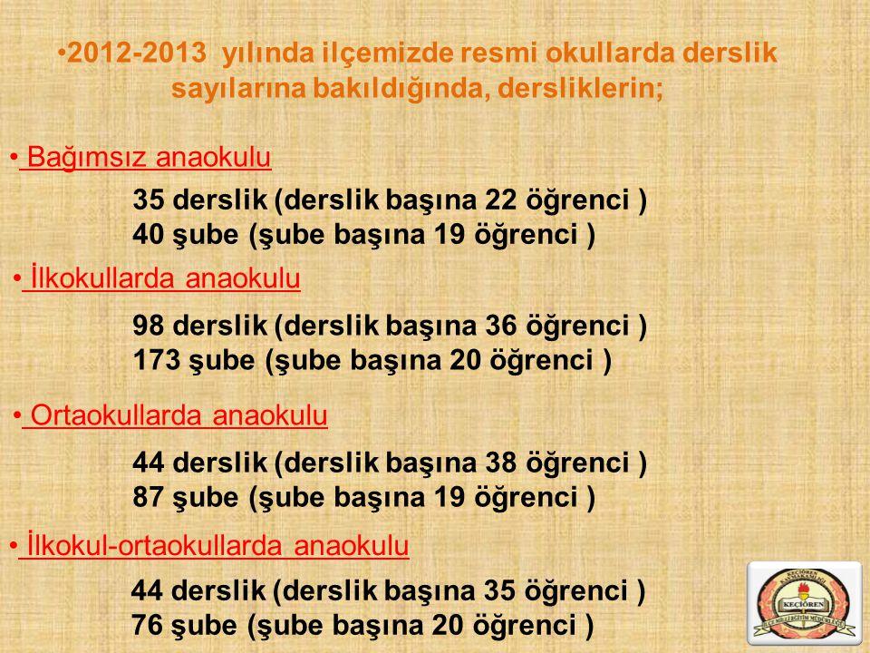 2012-2013 yılında ilçemizde resmi okullarda derslik sayılarına bakıldığında, dersliklerin;