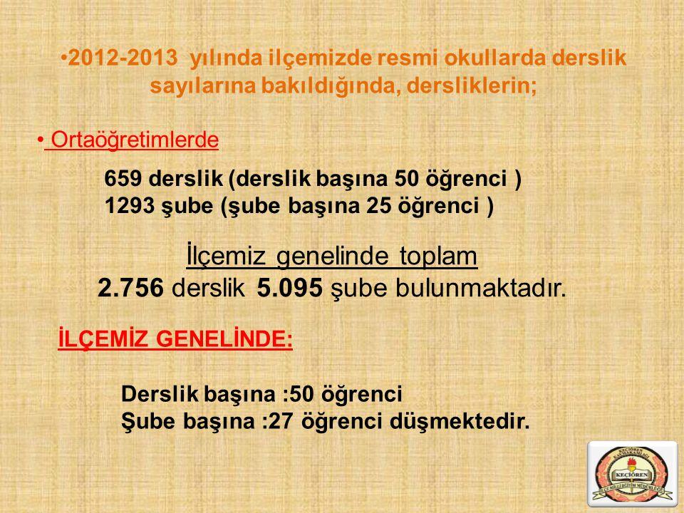 İlçemiz genelinde toplam 2.756 derslik 5.095 şube bulunmaktadır.
