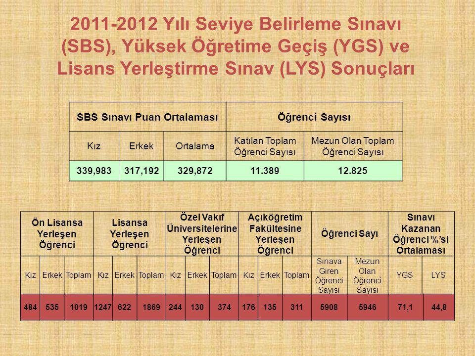 2011-2012 Yılı Seviye Belirleme Sınavı (SBS), Yüksek Öğretime Geçiş (YGS) ve Lisans Yerleştirme Sınav (LYS) Sonuçları