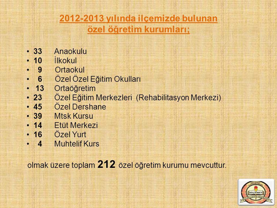 2012-2013 yılında ilçemizde bulunan