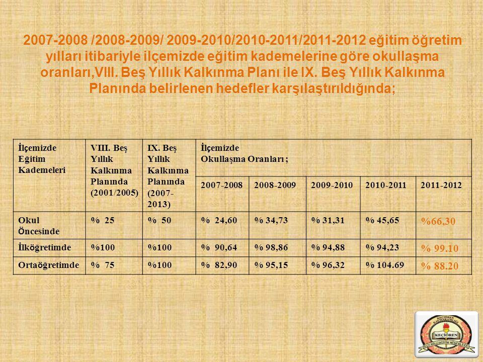 2007-2008 /2008-2009/ 2009-2010/2010-2011/2011-2012 eğitim öğretim yılları itibariyle ilçemizde eğitim kademelerine göre okullaşma oranları,VIII. Beş Yıllık Kalkınma Planı ile IX. Beş Yıllık Kalkınma Planında belirlenen hedefler karşılaştırıldığında;