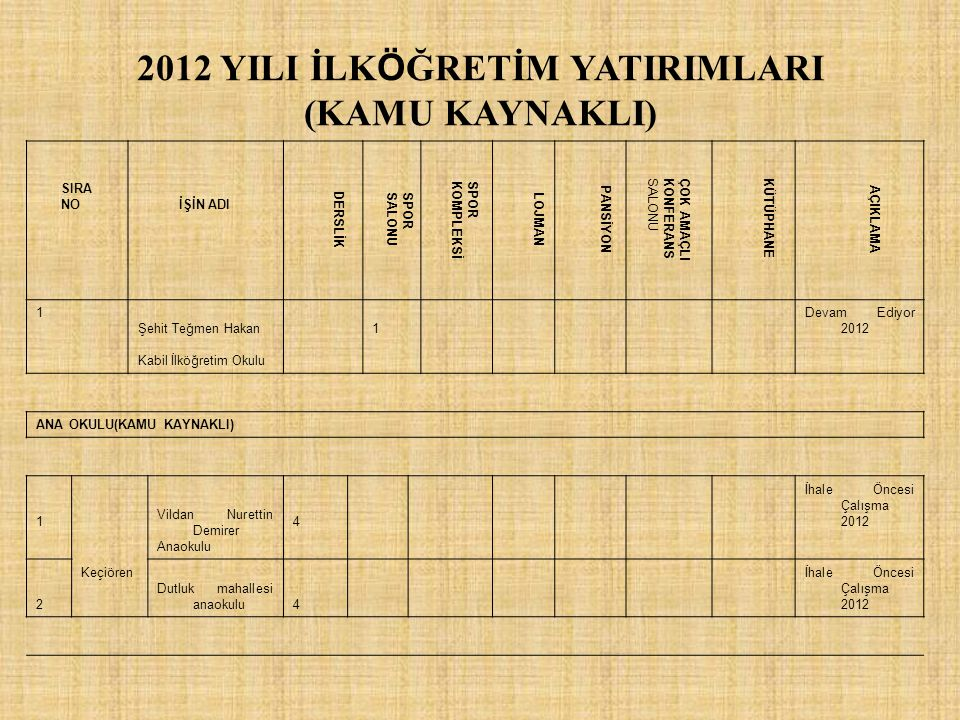 2012 YILI İLKÖĞRETİM YATIRIMLARI (KAMU KAYNAKLI)