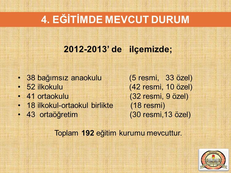 Toplam 192 eğitim kurumu mevcuttur.
