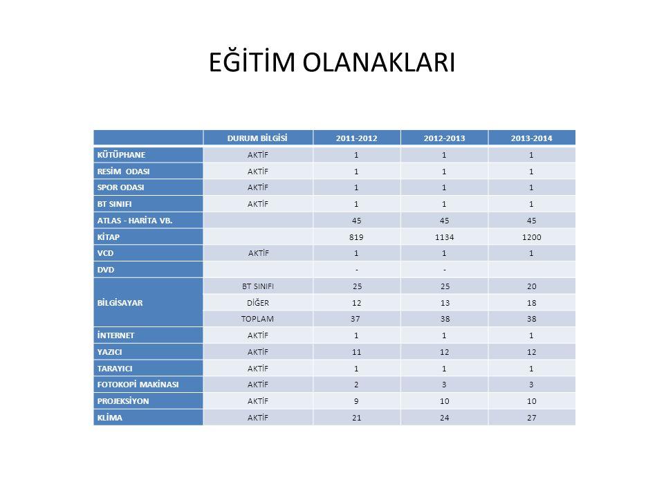 EĞİTİM OLANAKLARI DURUM BİLGİSİ 2011-2012 2012-2013 2013-2014