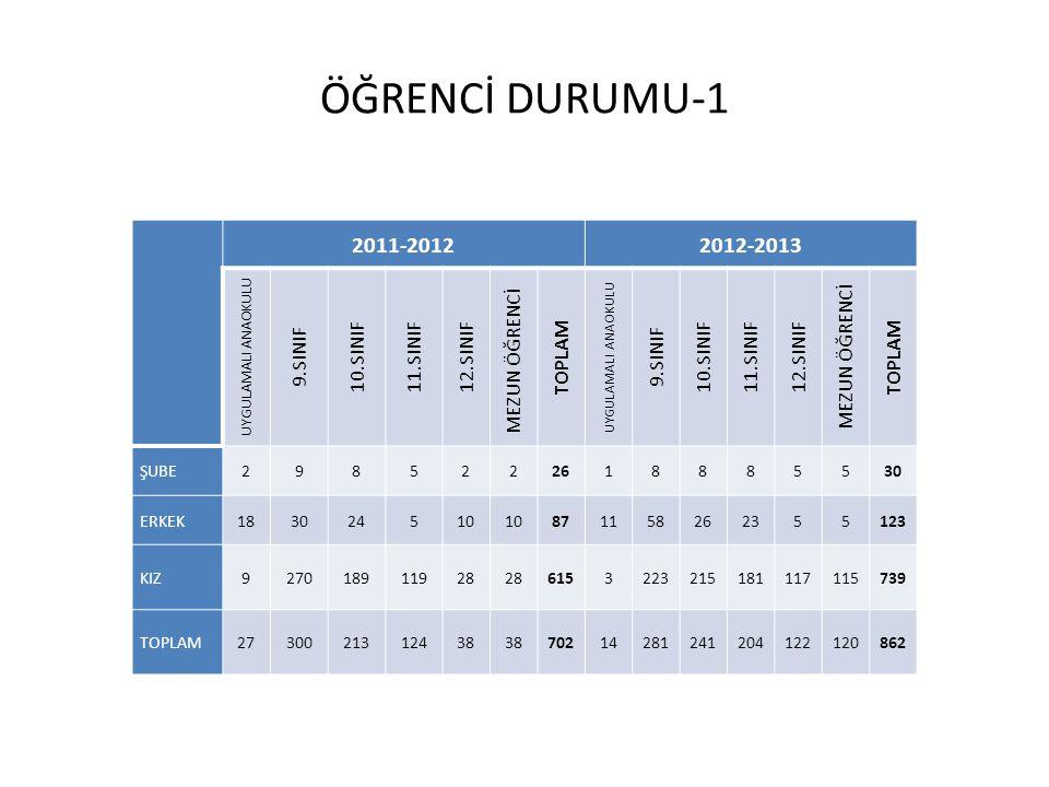 ÖĞRENCİ DURUMU-1 2011-2012 2012-2013 9.SINIF 10.SINIF 11.SINIF