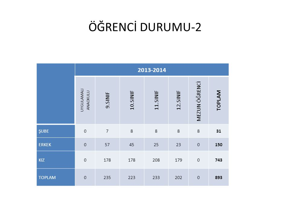 ÖĞRENCİ DURUMU-2 2013-2014 9.SINIF 10.SINIF 11.SINIF 12.SINIF