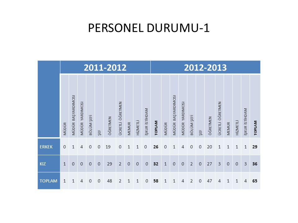 PERSONEL DURUMU-1 2011-2012 2012-2013 ERKEK 1 4 19 0 26 20 29 KIZ 2 0