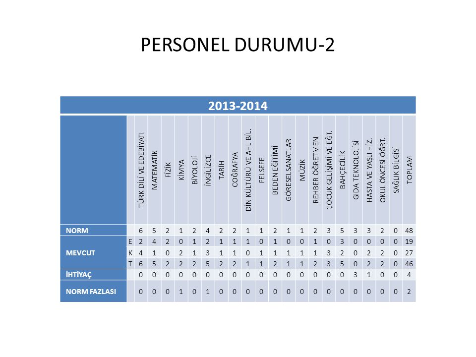 PERSONEL DURUMU-2 2013-2014 TÜRK DİLİ VE EDEBİYATI MATEMATİK FİZİK