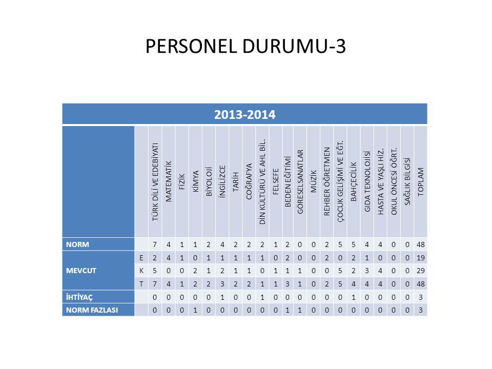 PERSONEL DURUMU-3 2013-2014 TÜRK DİLİ VE EDEBİYATI MATEMATİK FİZİK