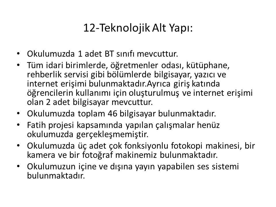 12-Teknolojik Alt Yapı: Okulumuzda 1 adet BT sınıfı mevcuttur.