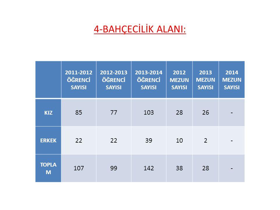 4-BAHÇECİLİK ALANI: 2011-2012 ÖĞRENCİ SAYISI. 2012-2013 ÖĞRENCİ SAYISI. 2013-2014. ÖĞRENCİ. SAYISI.