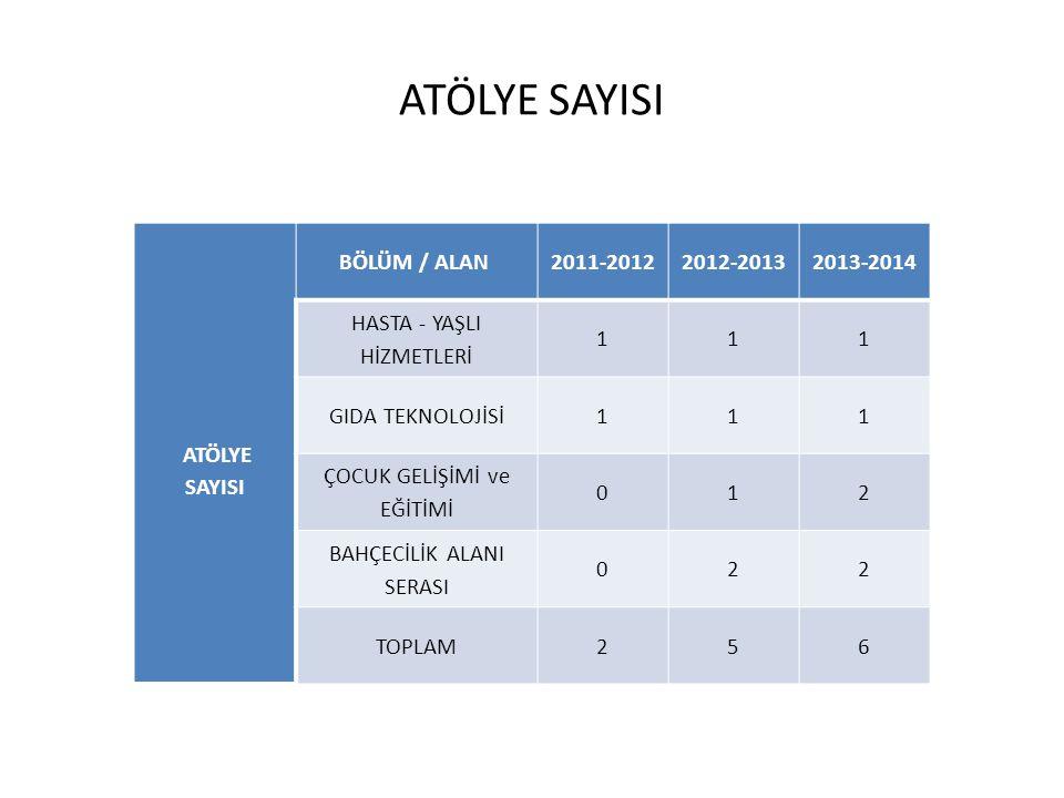 ATÖLYE SAYISI ATÖLYE SAYISI BÖLÜM / ALAN 2011-2012 2012-2013 2013-2014