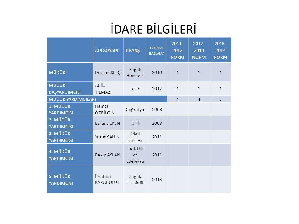 İDARE BİLGİLERİ ADI SOYADI BRANŞI 2011-2012 NORM 2012-2013