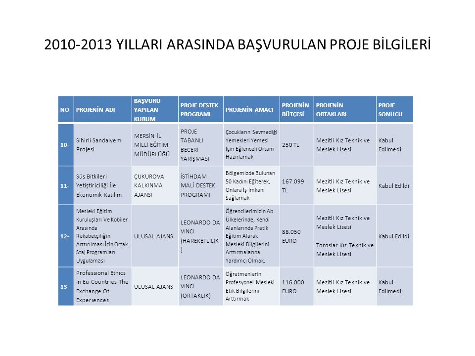 2010-2013 YILLARI ARASINDA BAŞVURULAN PROJE BİLGİLERİ