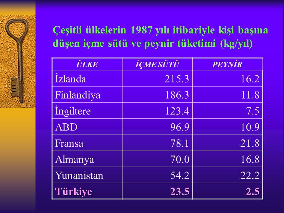 Çeşitli ülkelerin 1987 yılı itibariyle kişi başına düşen içme sütü ve peynir tüketimi (kg/yıl)