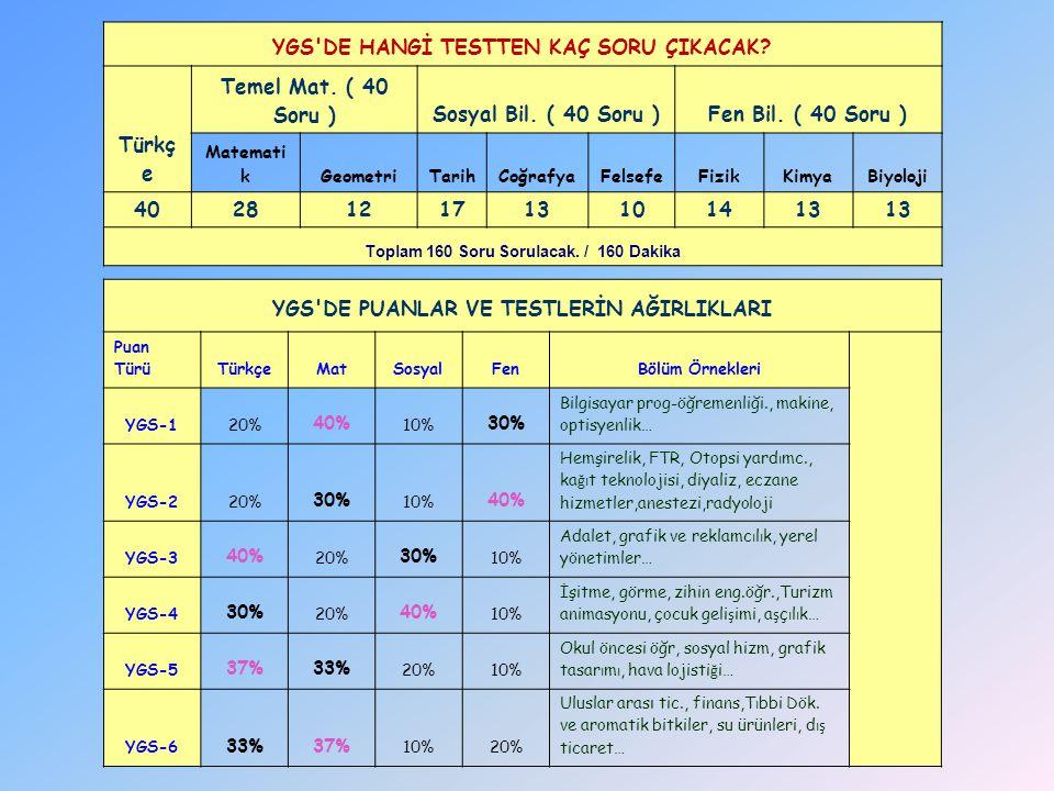 YGS DE HANGİ TESTTEN KAÇ SORU ÇIKACAK Türkç e Temel Mat. ( 40 Soru )