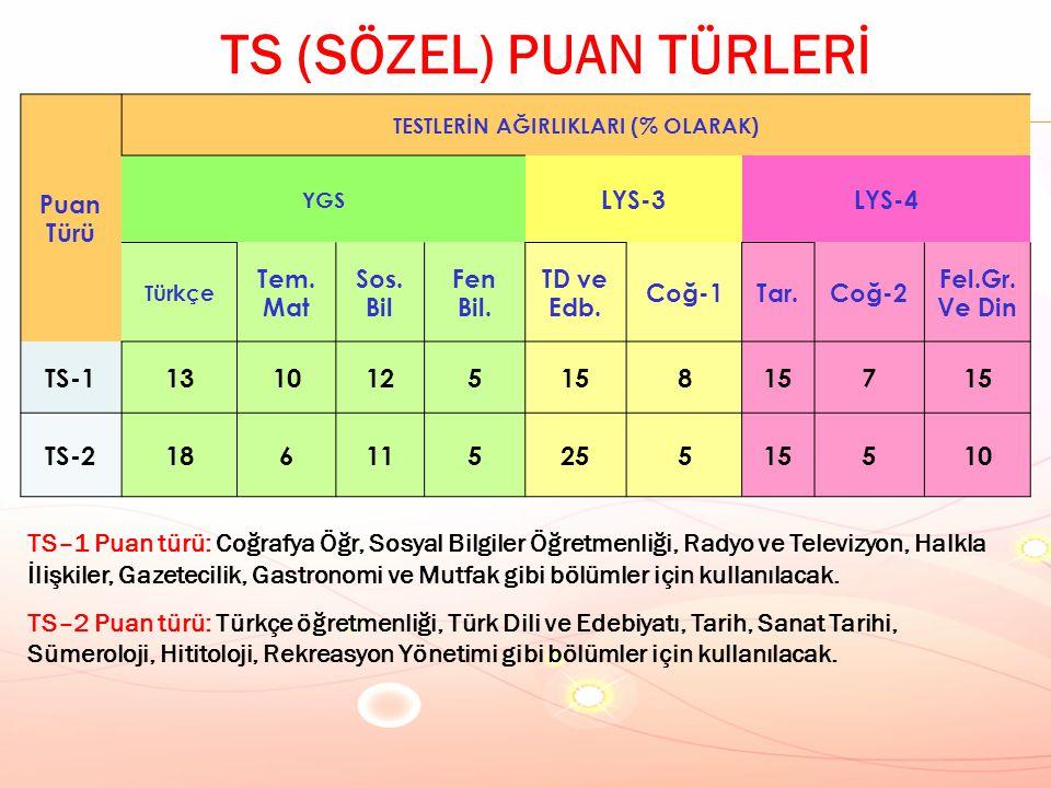 TS (SÖZEL) PUAN TÜRLERİ TESTLERİN AĞIRLIKLARI (% OLARAK)