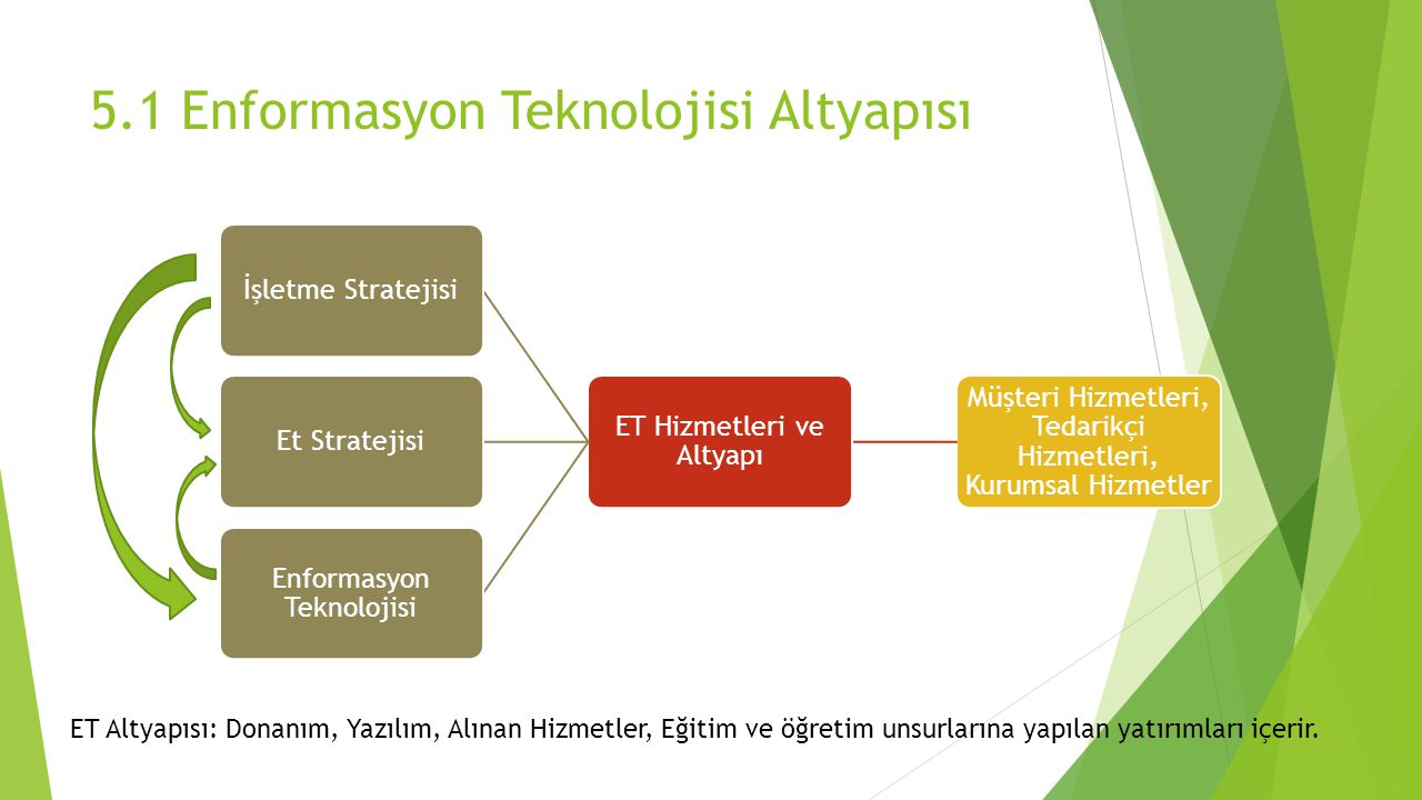 5.1 Enformasyon Teknolojisi Altyapısı