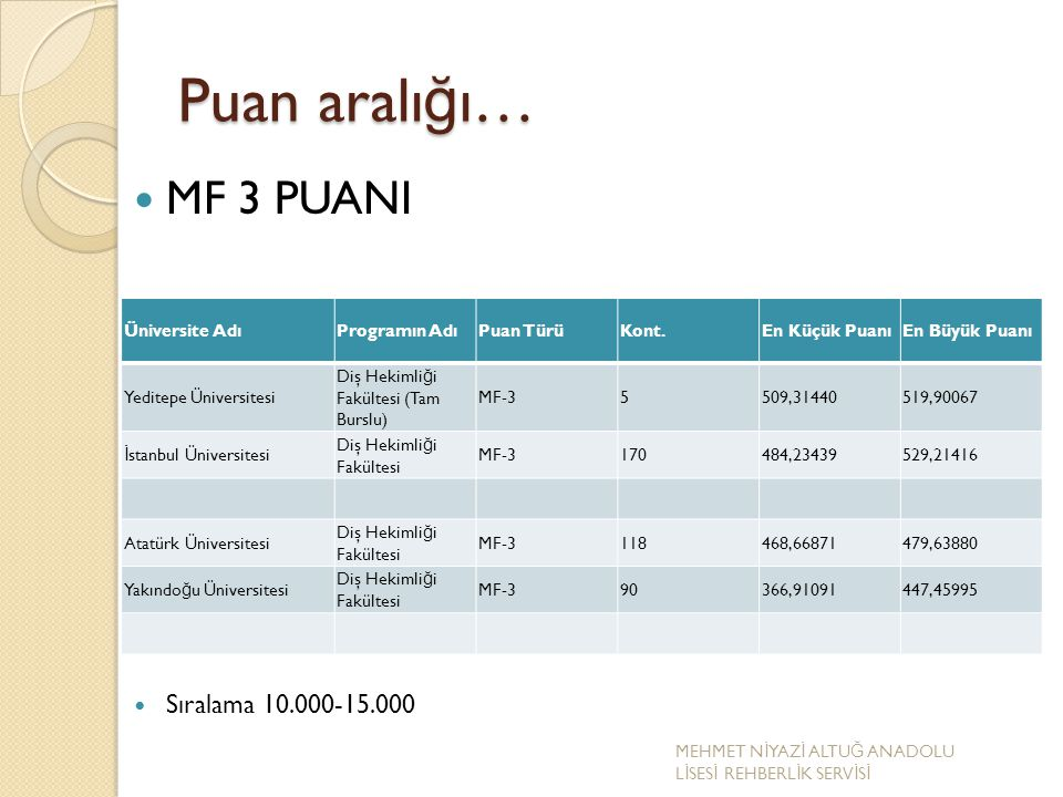 Puan aralığı… MF 3 PUANI Sıralama 10.000-15.000 Üniversite Adı