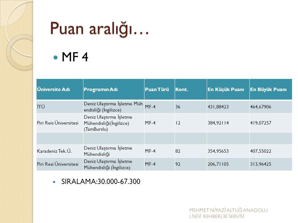 Puan aralığı… MF 4 SIRALAMA:30.000-67.300 Üniversite Adı Programın Adı