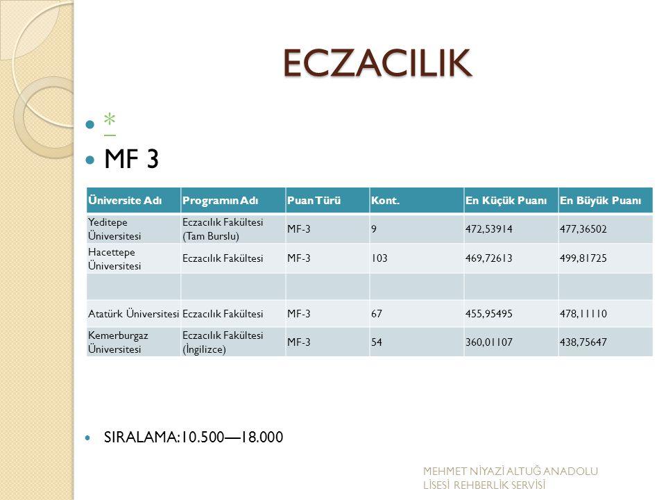 ECZACILIK * MF 3 SIRALAMA:10.500—18.000 Üniversite Adı Programın Adı