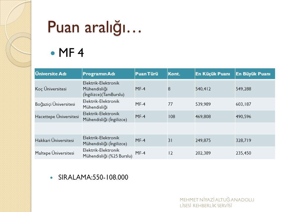Puan aralığı… MF 4 SIRALAMA:550-108.000 Üniversite Adı Programın Adı