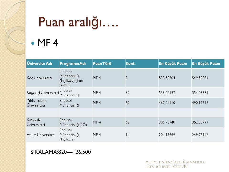 Puan aralığı…. MF 4 SIRALAMA:820—126.500 Üniversite Adı Programın Adı
