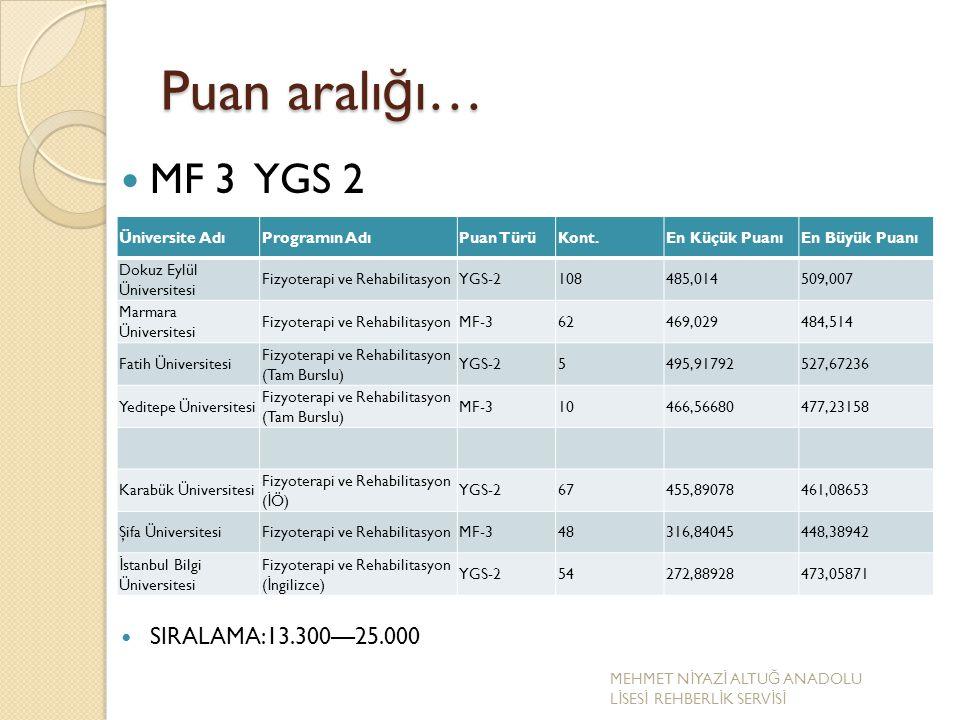 Puan aralığı… MF 3 YGS 2 SIRALAMA:13.300—25.000 Üniversite Adı