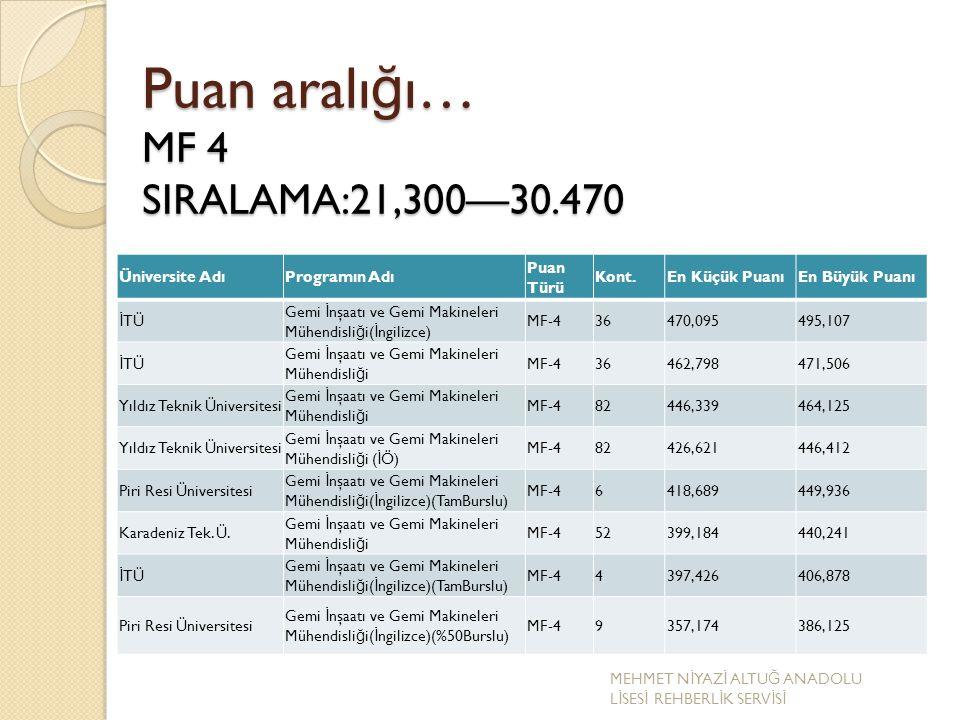 Puan aralığı… MF 4 SIRALAMA:21,300—30.470