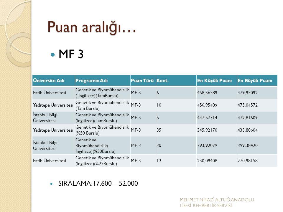 Puan aralığı… MF 3 SIRALAMA:17.600—52.000 Üniversite Adı Programın Adı