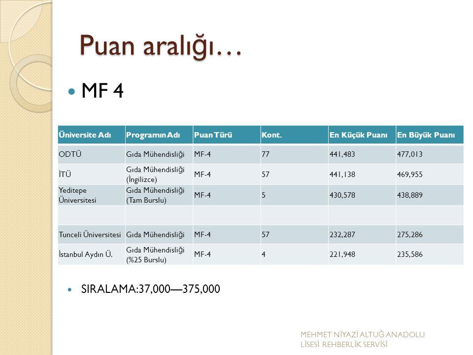 Puan aralığı… MF 4 SIRALAMA:37,000—375,000 Üniversite Adı