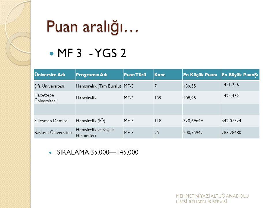 Puan aralığı… MF 3 - YGS 2 SIRALAMA:35.000—145,000 Üniversite Adı