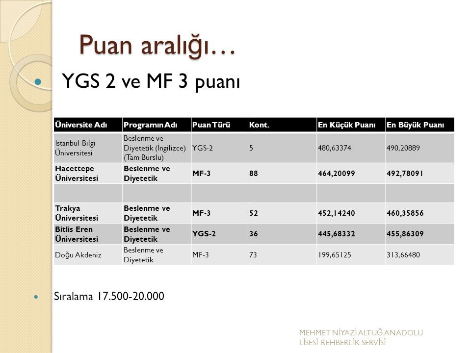 Puan aralığı… YGS 2 ve MF 3 puanı Sıralama 17.500-20.000