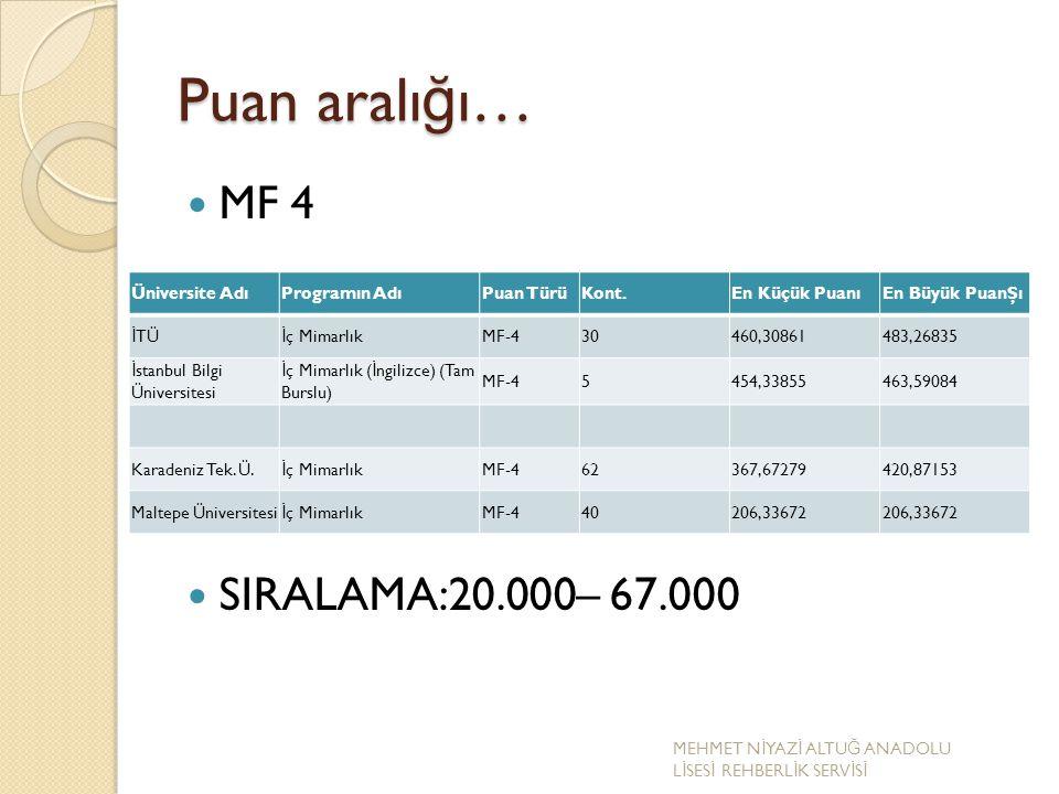 Puan aralığı… MF 4 SIRALAMA:20.000– 67.000 Üniversite Adı