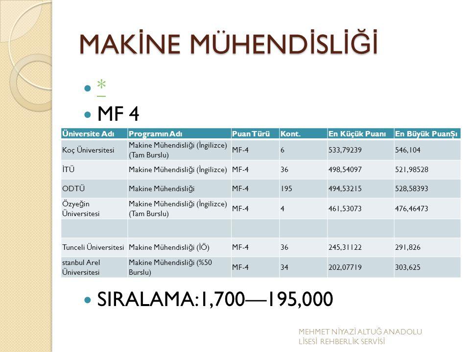 MAKİNE MÜHENDİSLİĞİ * MF 4 SIRALAMA:1,700—195,000 Üniversite Adı
