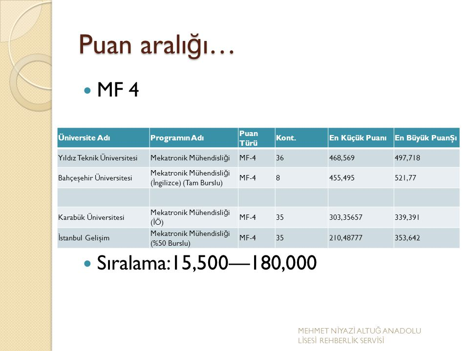 Puan aralığı… MF 4 Sıralama:15,500—180,000 Üniversite Adı