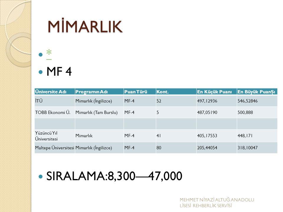 MİMARLIK * MF 4 SIRALAMA:8,300—47,000 Üniversite Adı Programın Adı