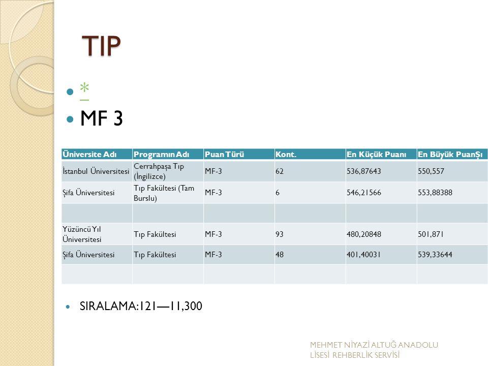 TIP * MF 3 SIRALAMA:121—11,300 Üniversite Adı Programın Adı Puan Türü