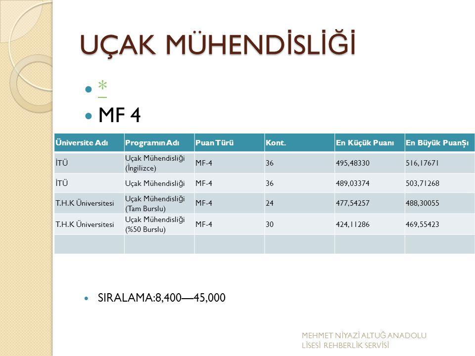 UÇAK MÜHENDİSLİĞİ * MF 4 SIRALAMA:8,400—45,000 Üniversite Adı