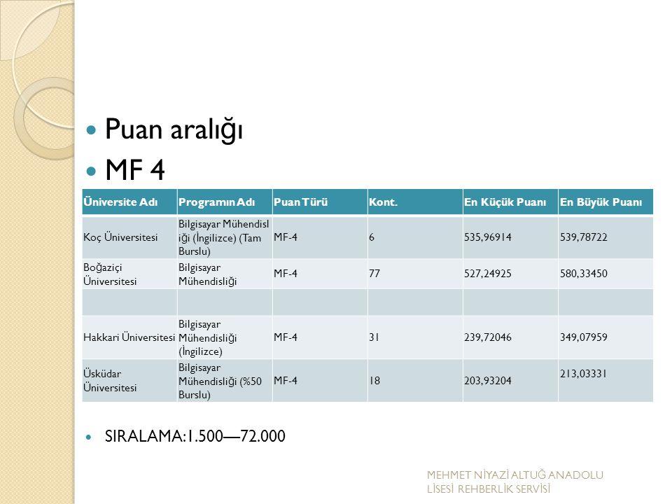 Puan aralığı MF 4 SIRALAMA:1.500—72.000 Üniversite Adı Programın Adı