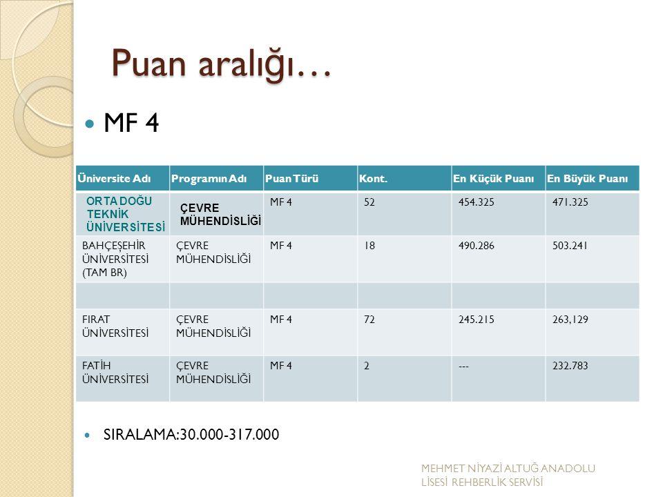 Puan aralığı… MF 4 SIRALAMA:30.000-317.000 Üniversite Adı